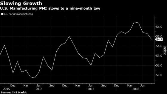 U.S. Manufacturing PMI Slows to a Nine-Month Low: IHS Markit