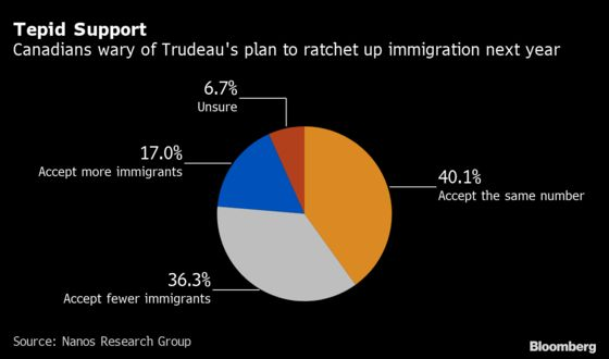 Trudeau's Plan to Ramp Up Immigration Falls Flat With Canadians