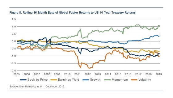 Is Value Dead? Debate Rages Among Quant Greats From Fama to AQR