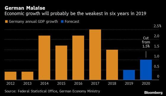 Germany Lowers 2020 Growth Forecast as Slowdown Persists