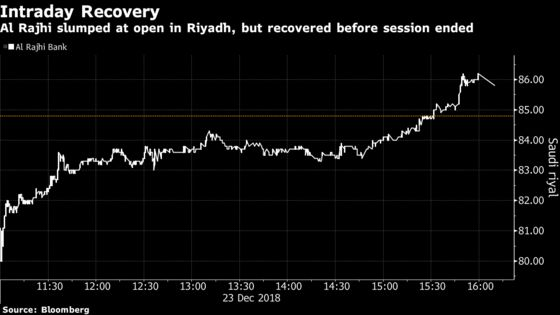 Saudi Banking Index Swings After Settlement Over Islamic Tax
