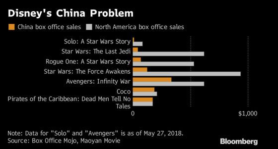 Disney's China Puzzle Unsolved as `Solo' Film Flops