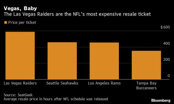 NFL Tickets Are on Sale, But Fans May Not Be Ready to Buy Them