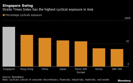 Singapore's Stellar Stock Rally Stalls as Virus Cases Jump