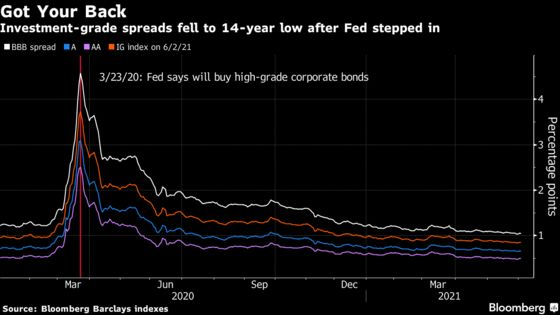 As Fed Exits Credit, Investors See 'Helicopter Parent' Close By