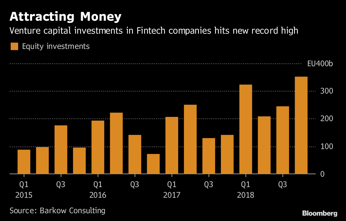 German Fintech Investments Top 1 Billion Euros for First Time