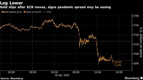 Gold Drops With ECB Moves Amid Signs Pandemic May Be Easing