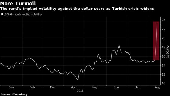 Rand Traders Brace for Turmoil as Turkey Saps Risk Appetite