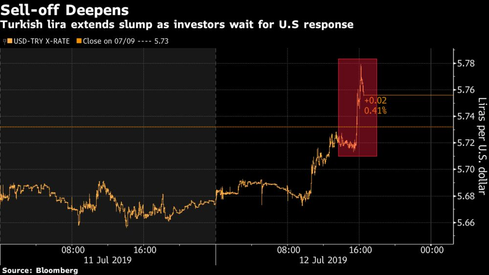 Lira Slumps as Traders Brace for U.S. Response to S-400 Delivery