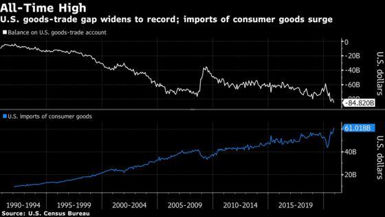 U.S. Posts Record Goods-Trade Gap Ahead of Holiday Season