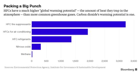 HFCs' global-warming potential