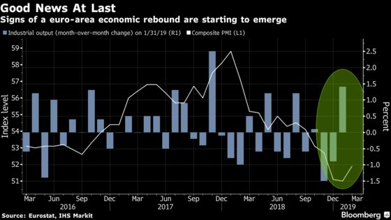 Euro Industry Sees Strongest Pick-Up in More Than a Year