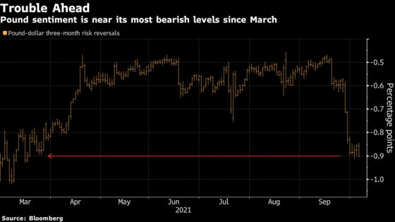 A Wave of Bets Against the Pound Is Starting to Build