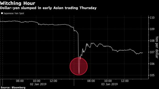 'Flash-Crash'Moves Hit Currency Markets