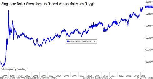 Singapore dollar record versus Malaysian Ringgit