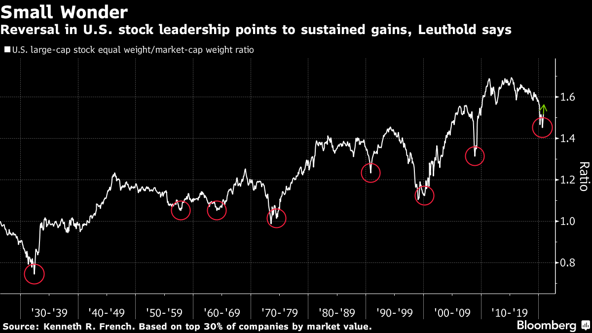Reversal in U.S. stock leadership points to sustained gains, Leuthold says