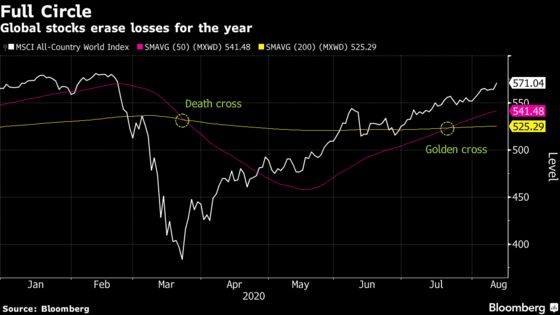 Stocks Fall; Treasury Yields Hit Eight-Week High: Markets Wrap
