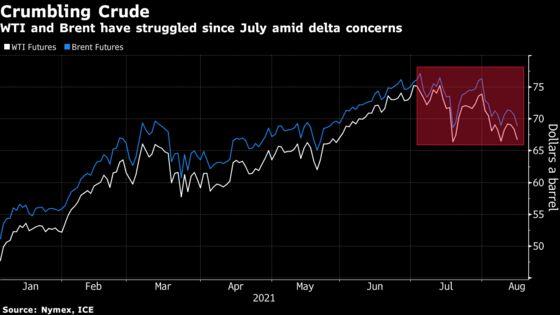 Oil Slumps With Delta Variant Surge Threatening Global Demand