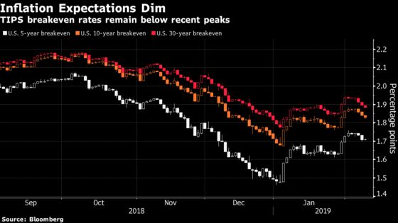 Bond Traders Face Deja Vu of Risks From Shutdown to Inflation