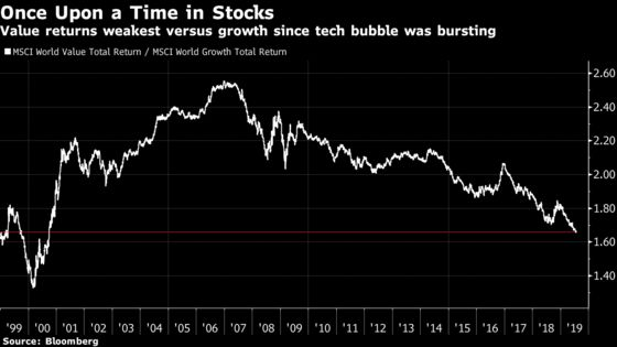 Value Stocks Haven't Traded This Low Since the Dot-Com Bubble