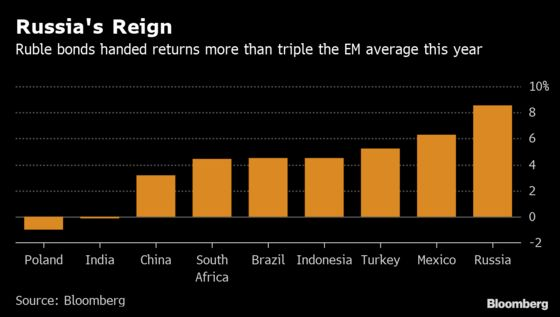 Top Returns Don't Make Russia's Bonds Any Less 'Unanalyzable'