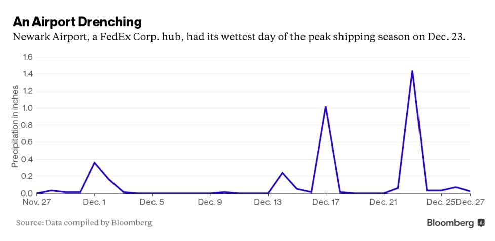 FedEx Cites 'Unprecedented' E-Commerce Surge in Christmas