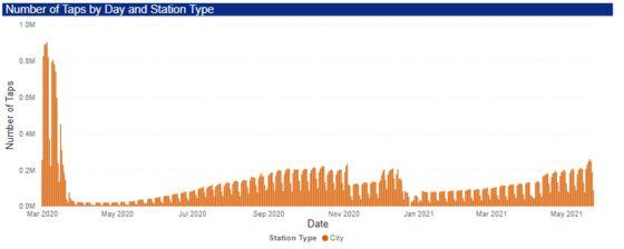 City of London Awakens as Subway Traffic Hits Pandemic-Era High