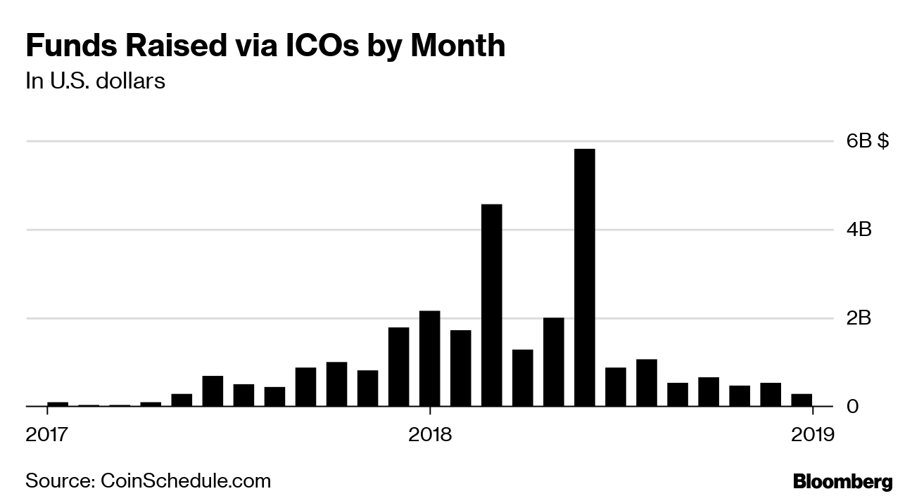 ICOs Alive and Well as Crypto Startups Go After Wealthy Buyers