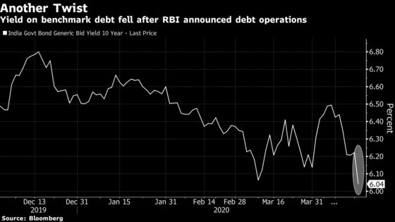 Operation Twist Returns to Send India's Bond Yields Plunging
