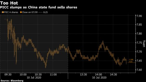 China State Funds Start Selling in Warning Sign for Stock Rally
