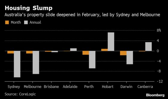 Australian Property Slump Deepens as Credit Squeeze Hits Buyers