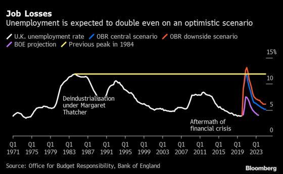 Bank of EnglandChief Economist Warns Against Extending Furlough Program