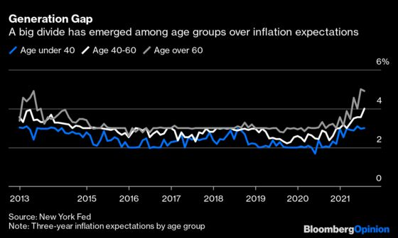 Inflation Expectations Matter for Federal Reserve's Clout