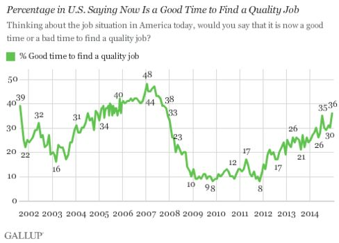 Gallup poll from Dec. 2014