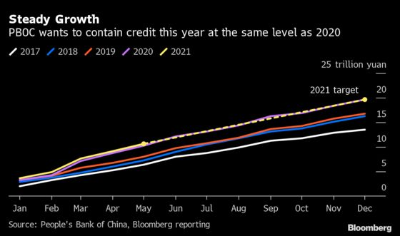China's Credit Growth Steady in May Following Sharp Slowdown