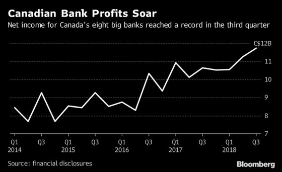 'Amazing Numbers' at Canadian Banks Are No Match for U.S. Tax Cuts