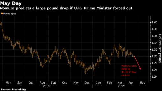 Pound's Fragile Peace Rests on May Keeping Hold of Brexit Reins