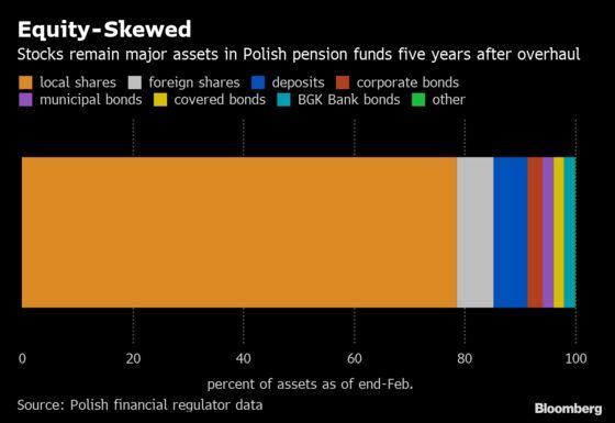 Poland to Shift $43 Billion to Private Pension Accounts