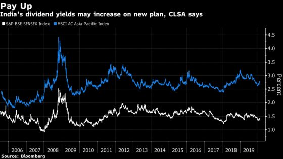 Dividend Yields in India May Climb on Tax Proposal, CLSA Says