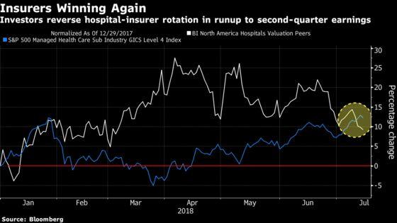 Insurers Overtake Hospital Stocks Ahead of Earnings