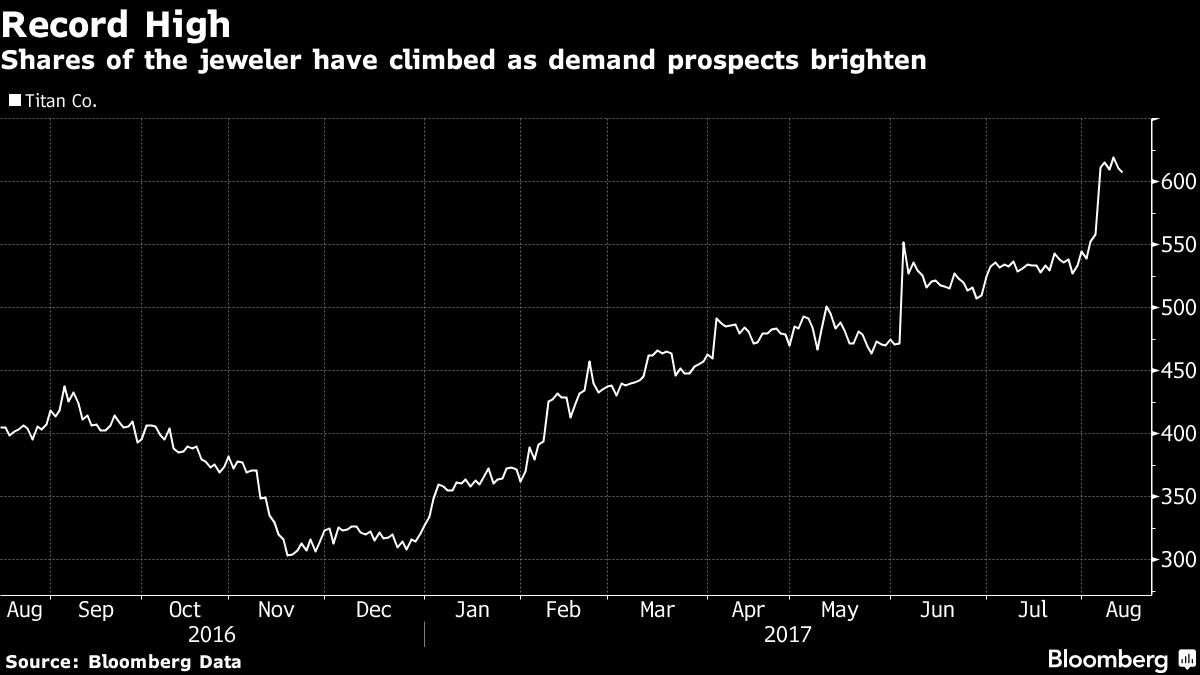 gold giant gains to record as india s tax shift seen as plus