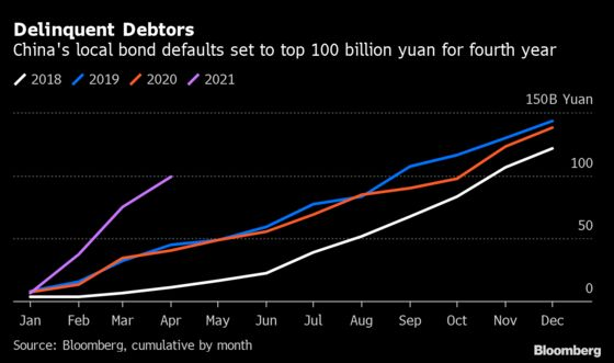 China's Bond Defaults Pile Up at Fastest Pace on Record