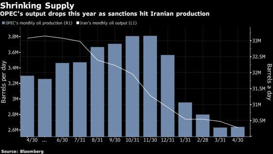 Top Oil Buyers Rue Global Chaos Bringing Back Seller's Market