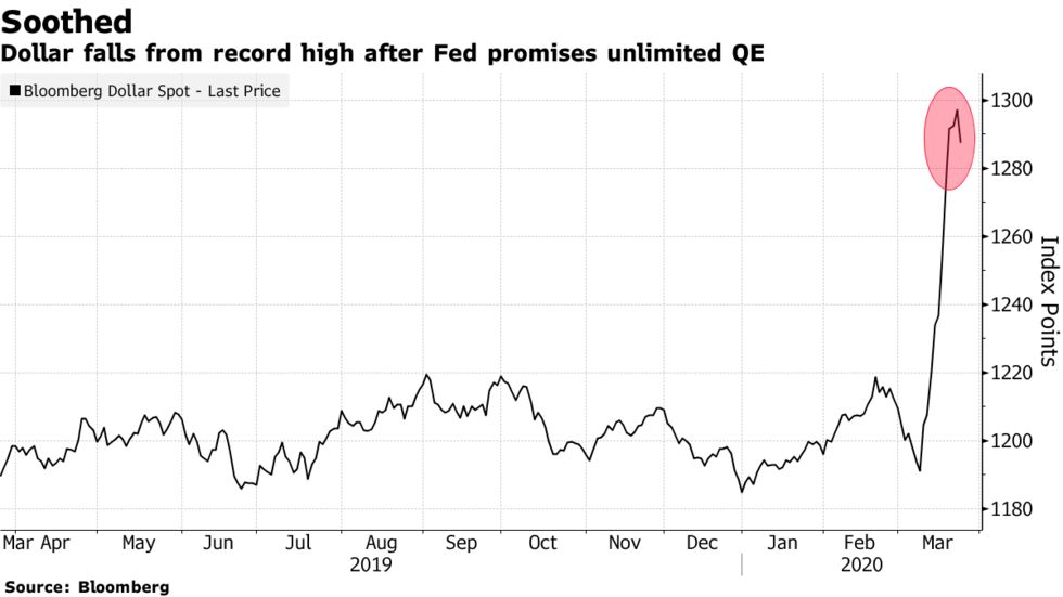 Dollar falls from record high after Fed promises unlimited QE