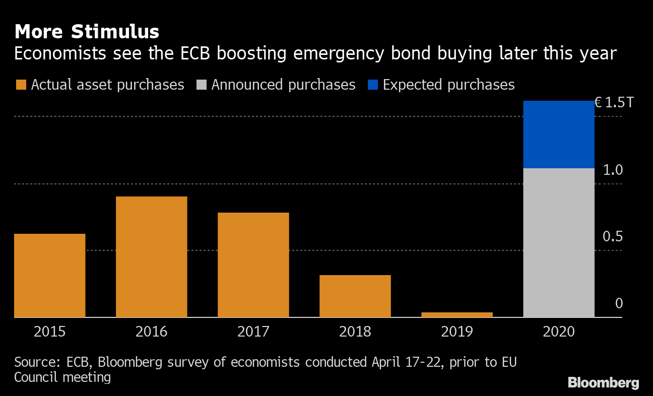 Ecb Action To Save Euro Zone Now Only