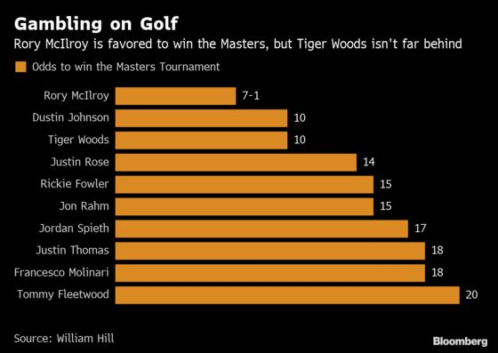 Tiger Woods's Bid to Win Fifth Masters Draws Record-Setting Bet
