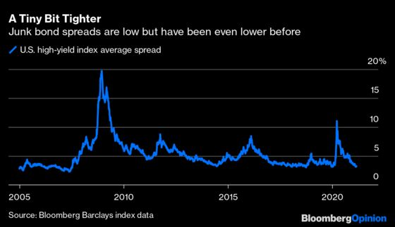Junk Bonds Prove to Be a Shelter From the Rates Storm