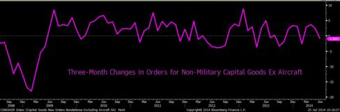 Three-Month Changes in Non-Military Capital Goods Ex Air Orders