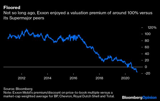 Exxon Is Now the Thing It Wasn't Supposed to Be