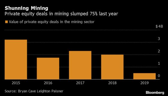 Private Equity Abandons Mining as Deal Opportunities Dry Up